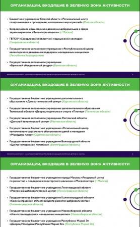 Подведены итоги эффективности деятельности региональных РЦ добровольчества и организаций - членов АВЦ за 2020 год